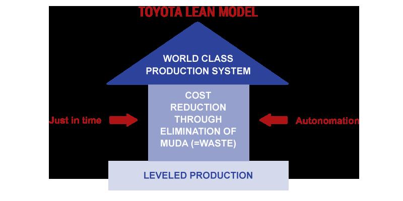 TOYOTA LEAN MODEL
